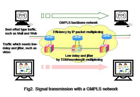 Photonic Internet Lab